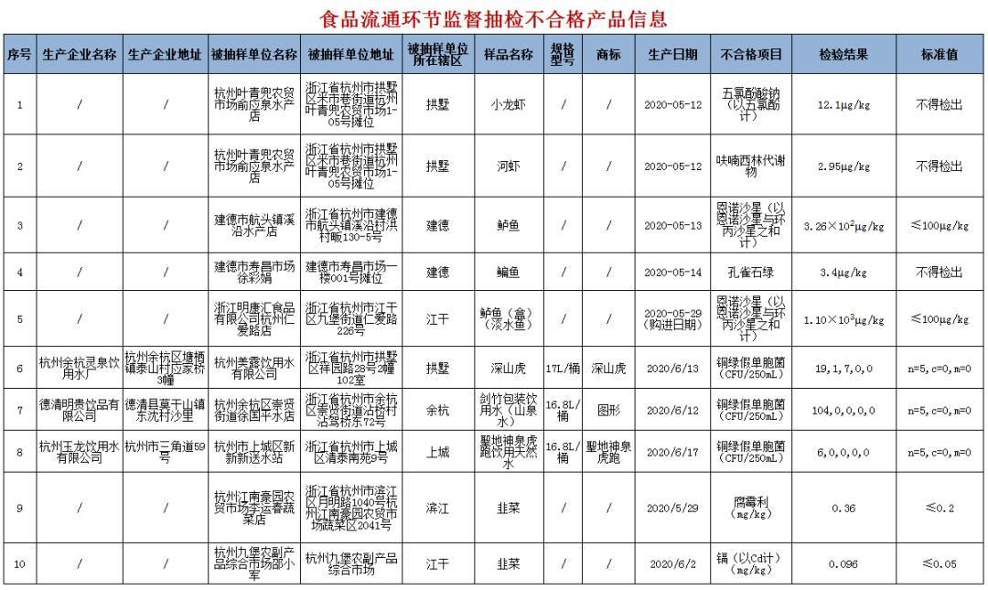 杭州最新食品监督抽检,这12批次食品不合格!