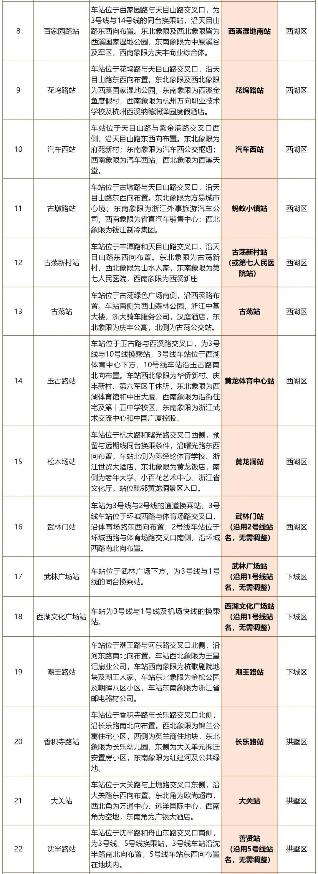 杭州地铁3号线拟定站名公示!来看看你家门口的站点,会叫什么名字?图3
