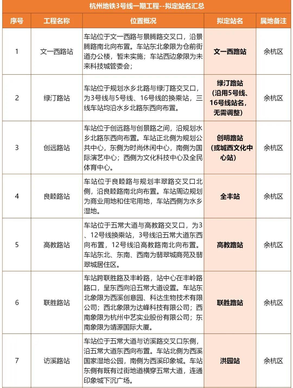 杭州地铁3号线拟定站名公示!来看看你家门口的站点,会叫什么名字?图2