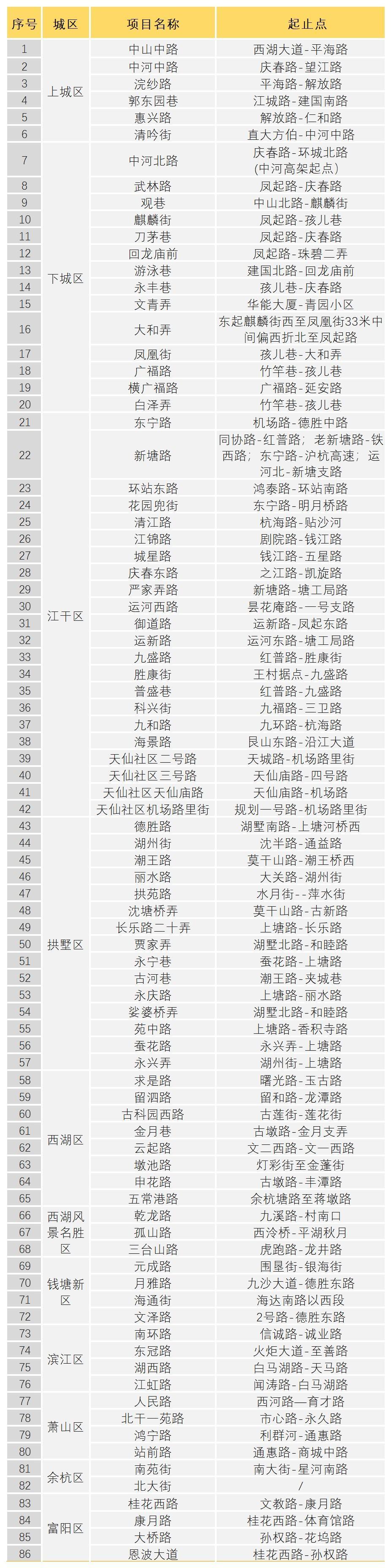 9月起,杭州86条(段)道路要提升改造,都在哪?出行有啥影响?