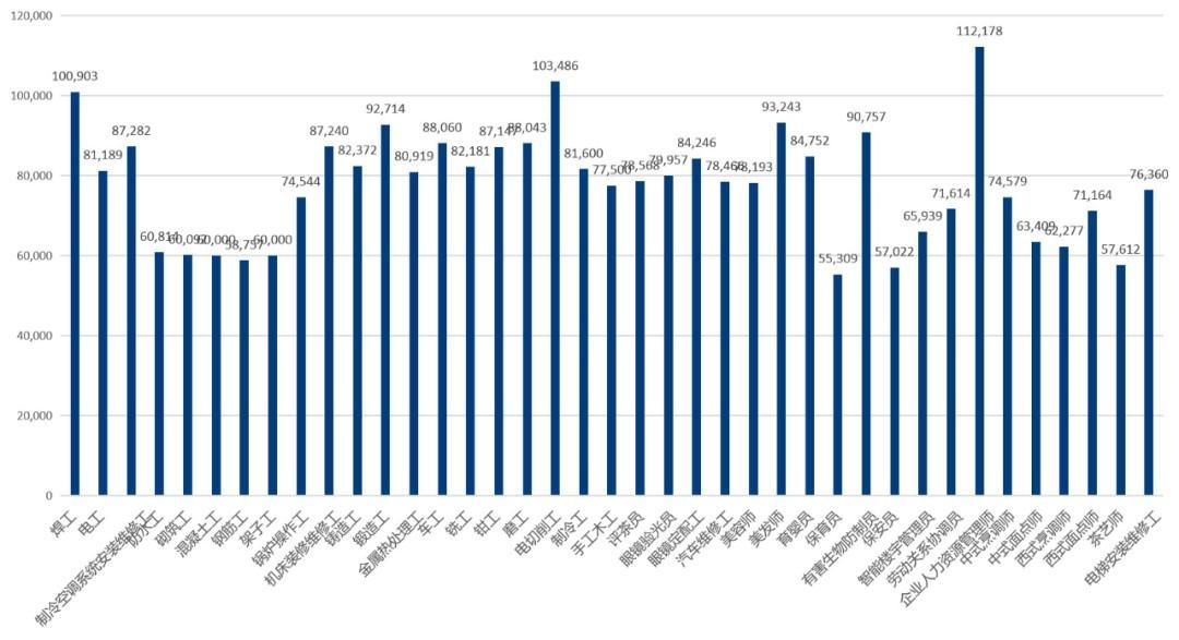 最新!杭州2020年人力资源市场工资指导价位出炉!你拿了多少?
