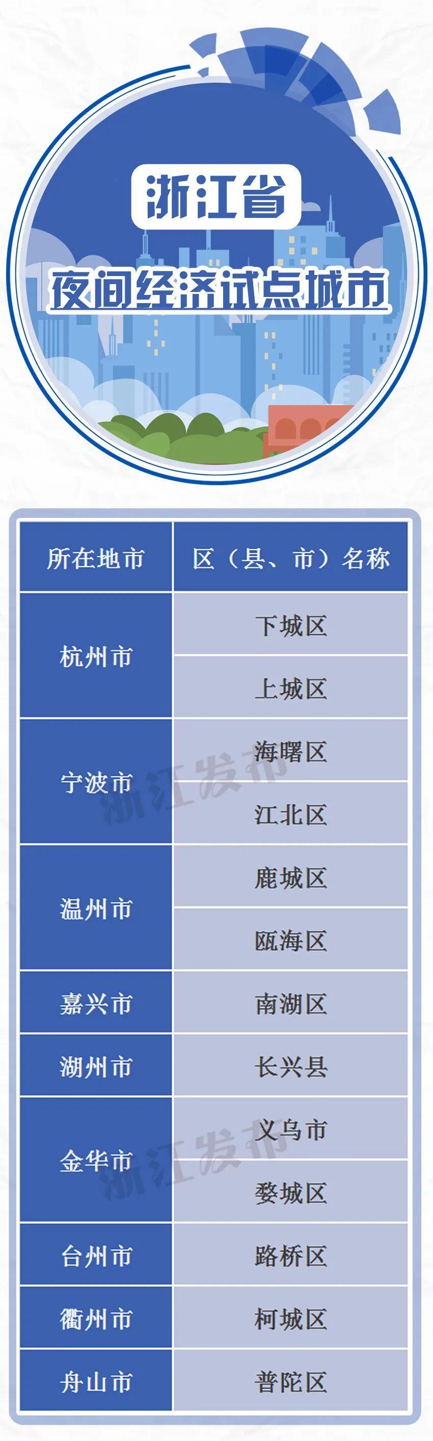 浙江省级夜间经济试点(培育)城市出炉,还将重点建设50个夜坐标!杭州哪些上榜?