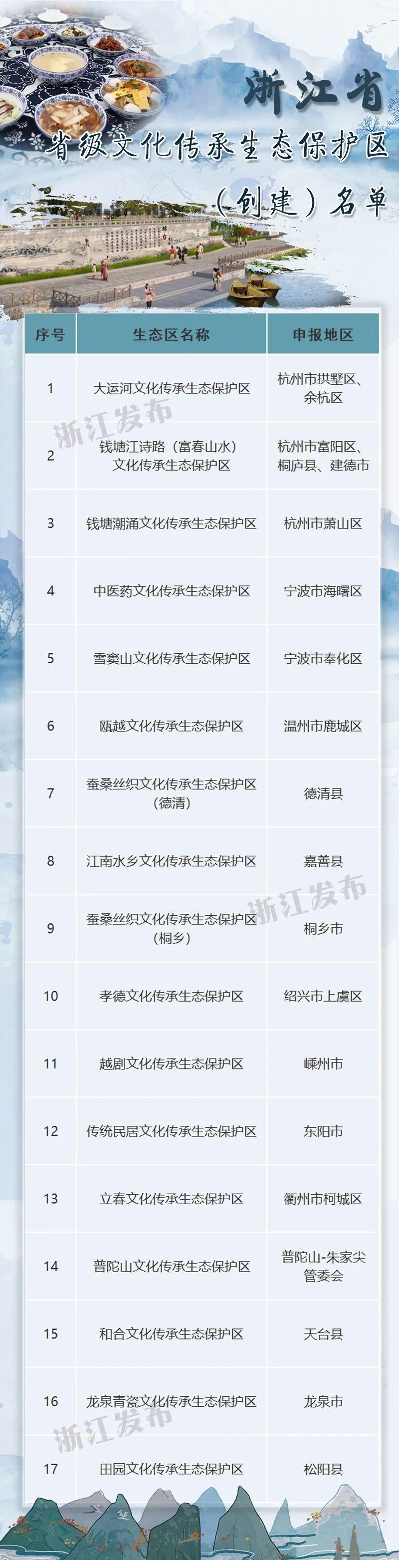 好消息!杭州三地入选省级文化传承生态保护区(创建)名单