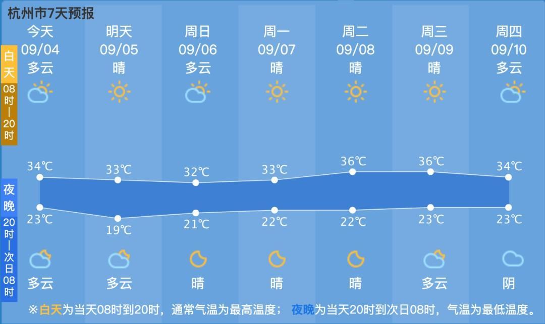 凉快没几天,下周36-37℃的高温天又要来了!