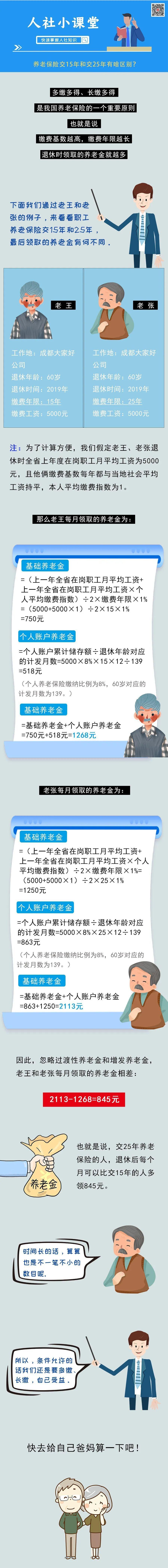 养老保险缴费15年和25年有啥区别?点这里养老金可自己测算!