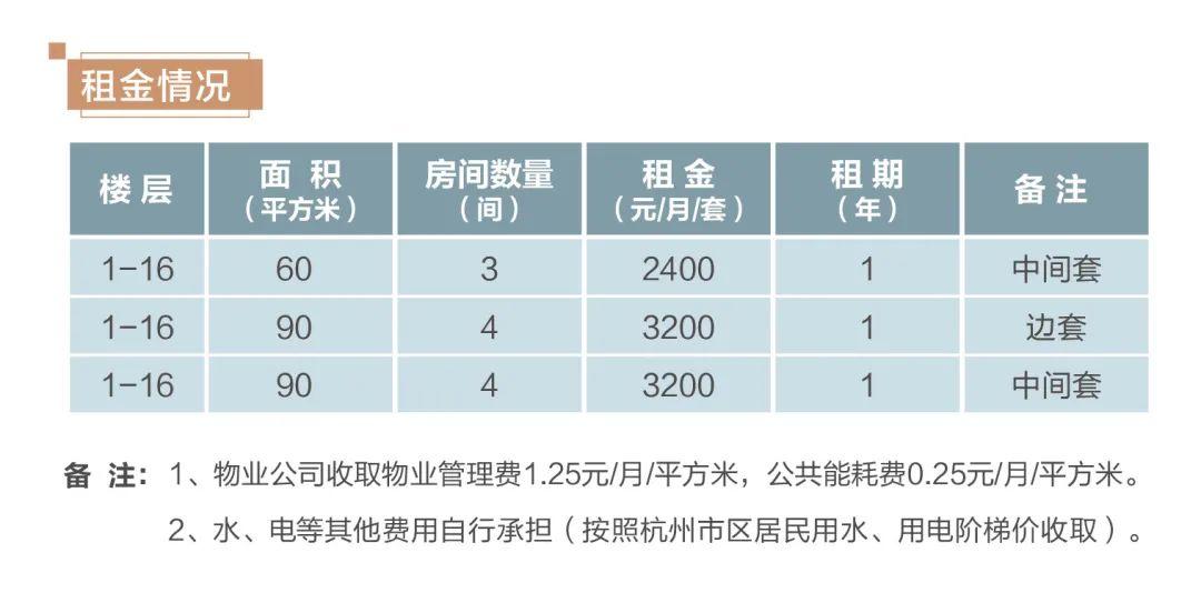 好消息!租金低至400元,杭州这些蓝领公寓招租啦!图3