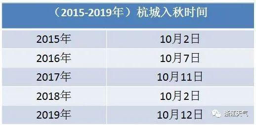 局地阵雨、雷雨来袭!最高25℃?杭州即将入秋?