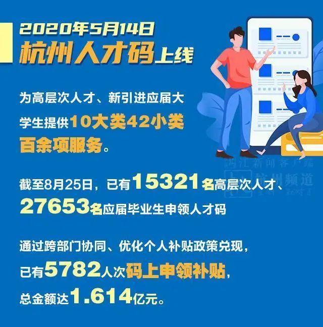 杭州最新人才流入数据出炉,7个月引才数量已超2019年全年!