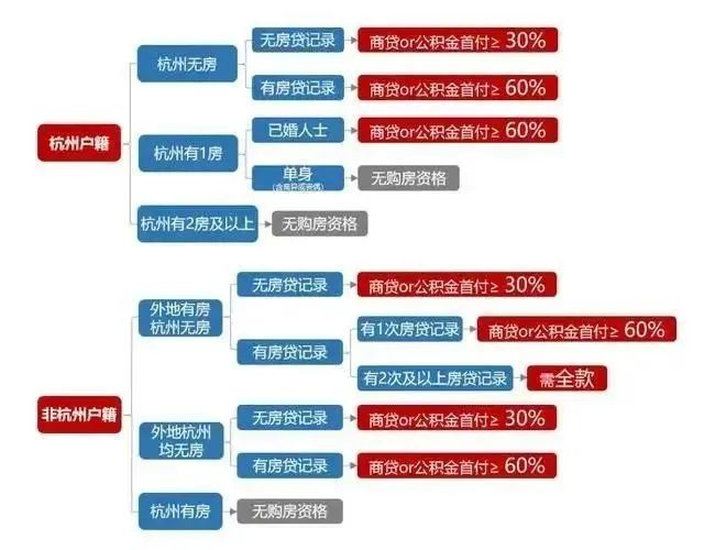 2020年最新杭州买房(购房)条件及政策解读图2