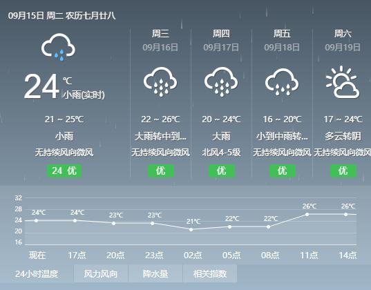 周六最低温度15℃!大雨、暴雨明天就到了~图1