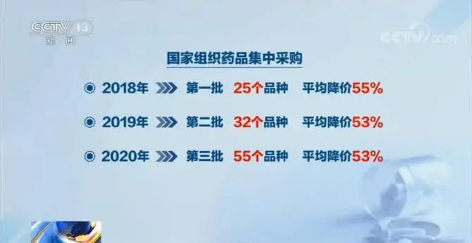 好消息:55种药品降价了,平均降53%!