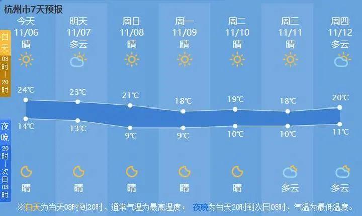 明天就立冬了!今天竟然25度!杭州人:11月竟然有种夏天的感觉