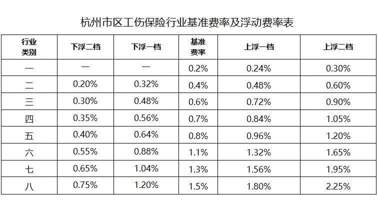 2021年1月1日起,杭州市实施最新工伤保险费率!