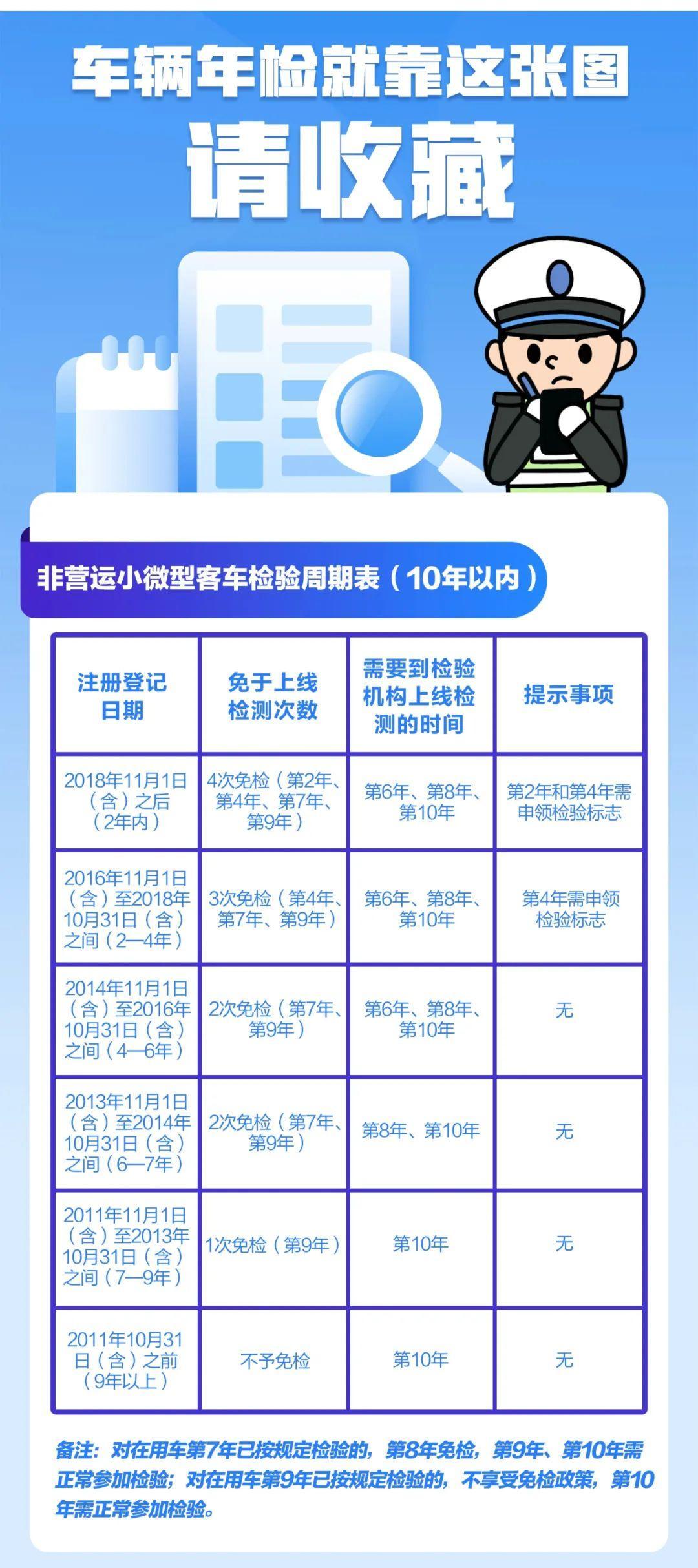 注意了!11月20日起车辆免检范围扩大!浙江将有240万车主受益!