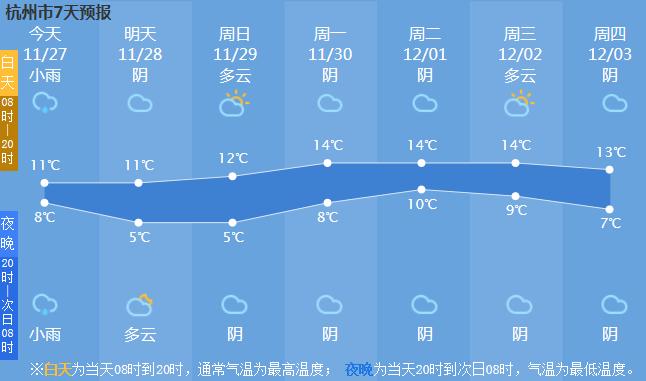颤抖吧~杭州气温又将创新低!马上要跌倒个位数…