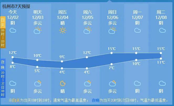 杭州明天入冬!冷空气驾到,这些地方最低温接近0℃,可能有雨夹雪