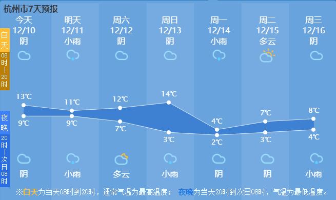 杭州下周最低或跌至0℃!你期待的雪也有消息了...