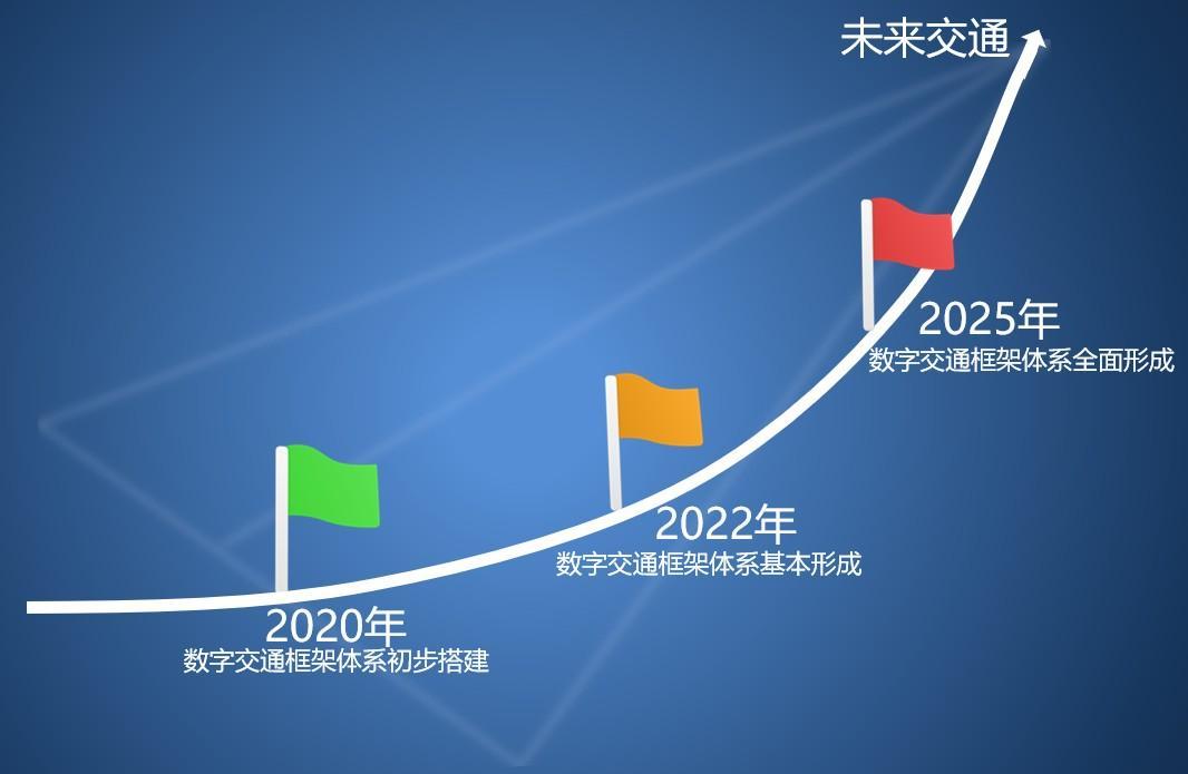 未来浙江交通将更便利!看看这份《浙江省数字交通建设方案》