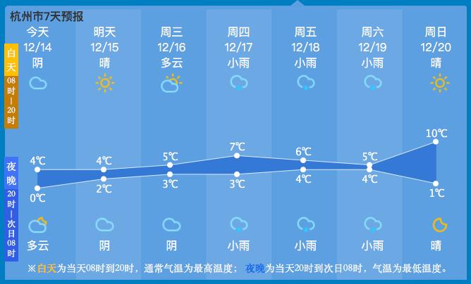 杭州冷空气继续发威,这些地方还会下雪!