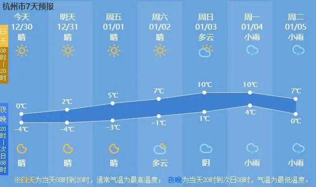 寒潮来袭,杭州温度持续下降,这些用电安全要注意!