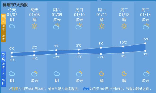 杭州市气象台发布严寒警报、大风黄色预警!冰冻一周!应对寒潮,杭州在行动!