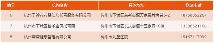 """在杭州如何选择靠谱的""""托育""""机构?看看这100家已备案的托育机构!图3"""
