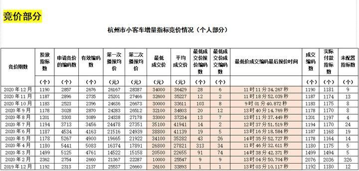 个人均价破4.9万元!新年浙A车牌首拍,创近一年新高!