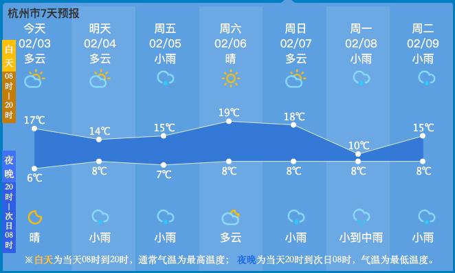 立春至,万物复苏,生机渐显,过两天杭州最高气温可达19℃!