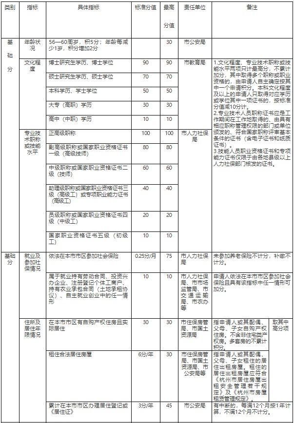 重要提醒!2021年杭州积分落户第一次申请即将开始!图2