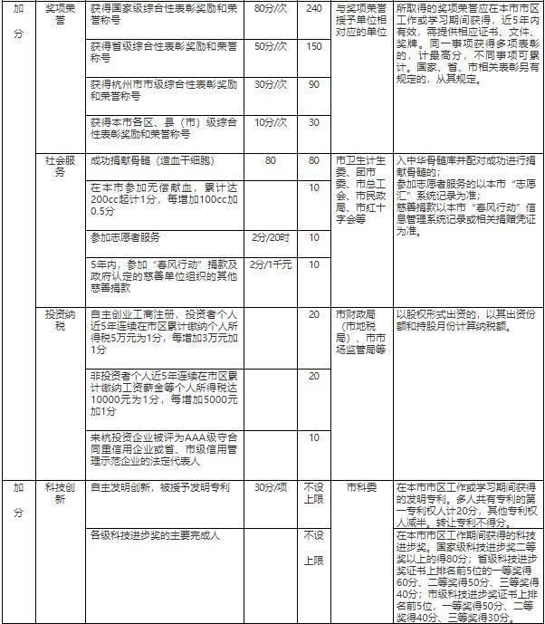 重要提醒!2021年杭州积分落户第一次申请即将开始!图3