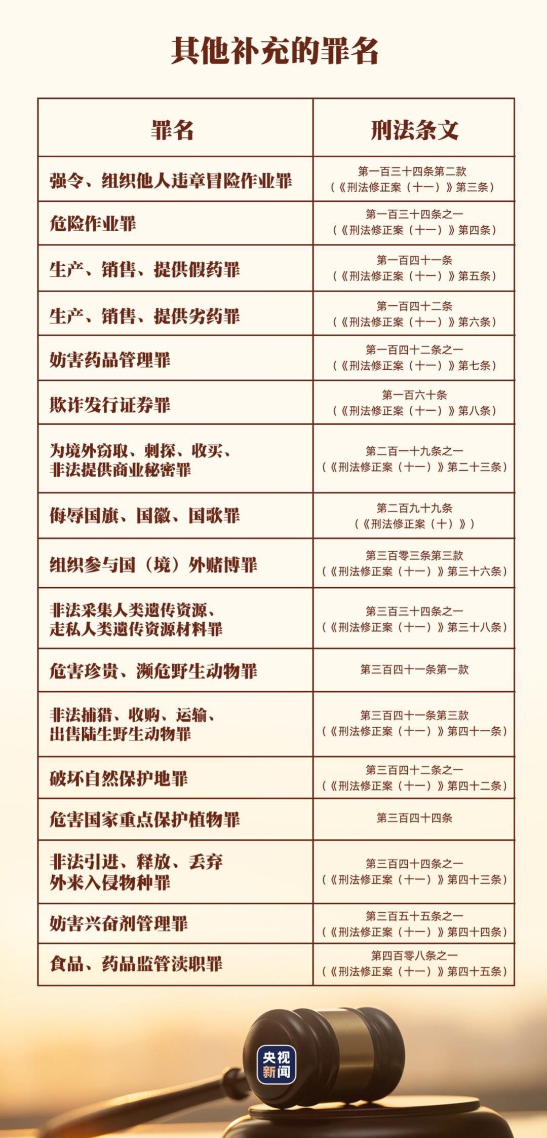 今天起,《中华人民共和国刑法修正案(十一)》将施行,这些行为入刑!