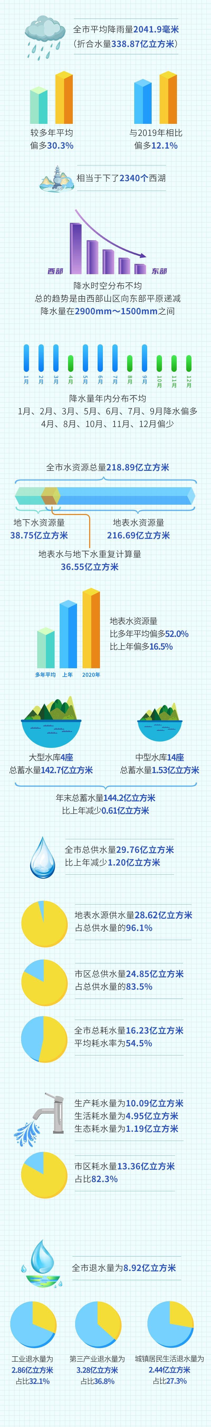 杭州发布2021年六大节水行动!