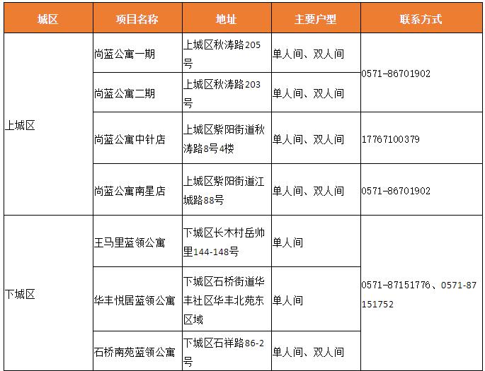 2021年杭州运营交付1万套蓝领公寓!这些房源项目正在招租中......图3