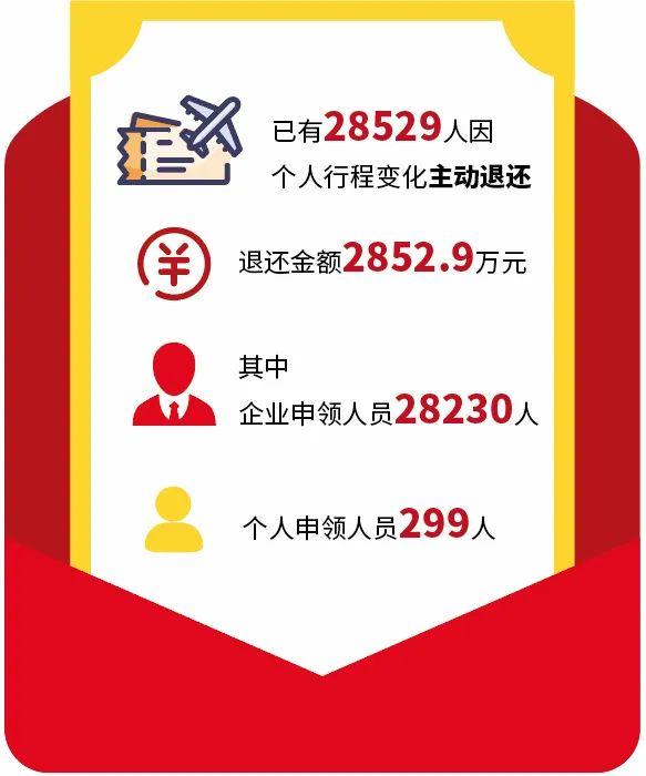 杭州2万8千人主动退还1000元留杭过年补助红包!