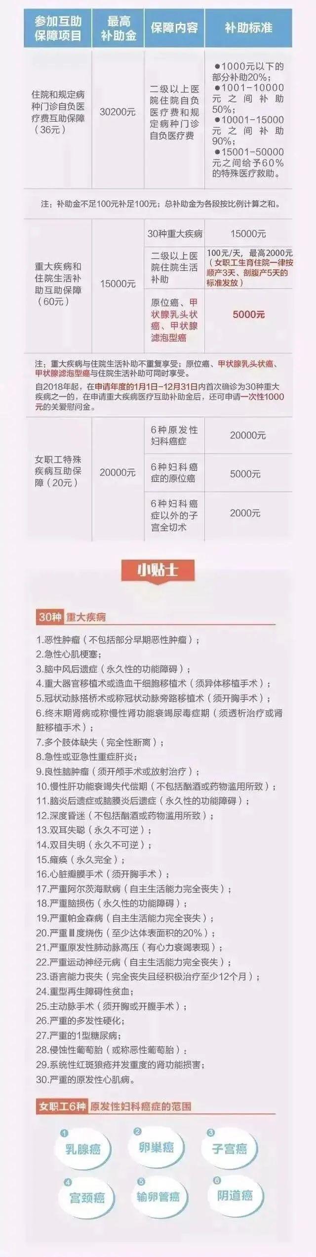 注意啦!2020年度杭州市在职职工医疗互助补助将于3月31日停止申请!