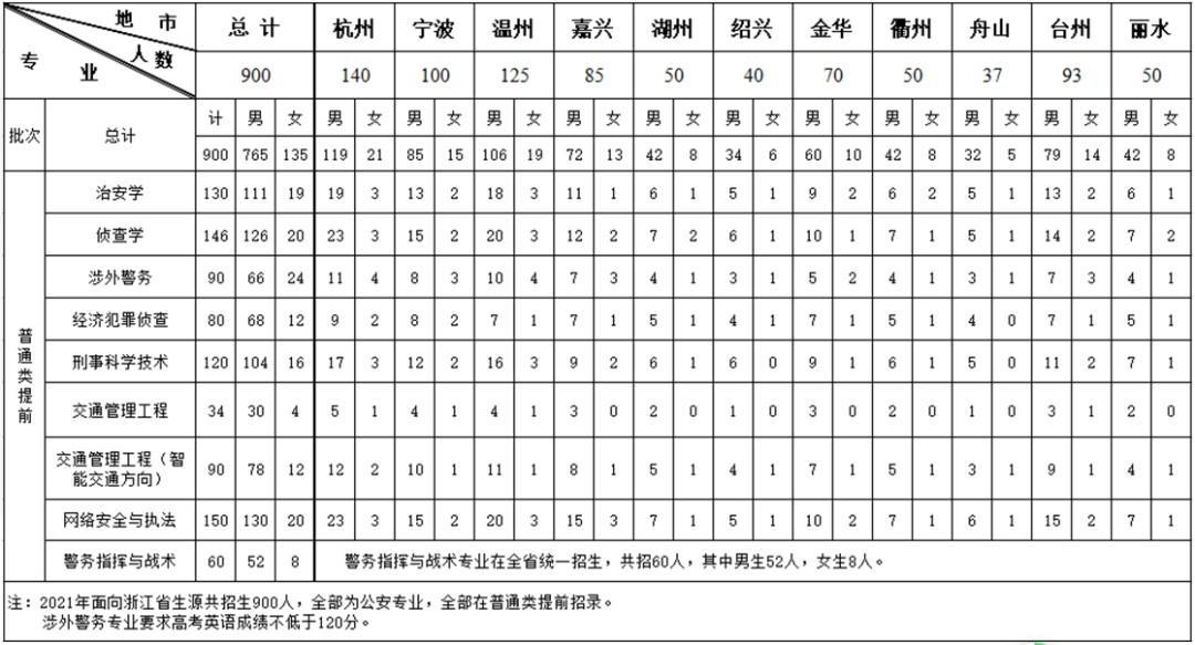 浙江省2021年公安警察院校招生办法出炉啦!志愿从警的考生抓紧报名!