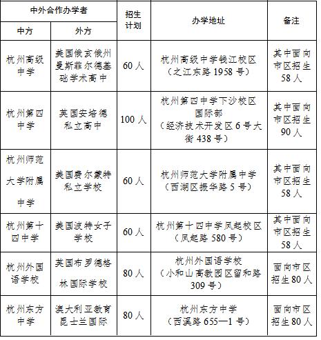 2021年杭州市特色班、中外合作班招生工作公布,5月14日起报名!