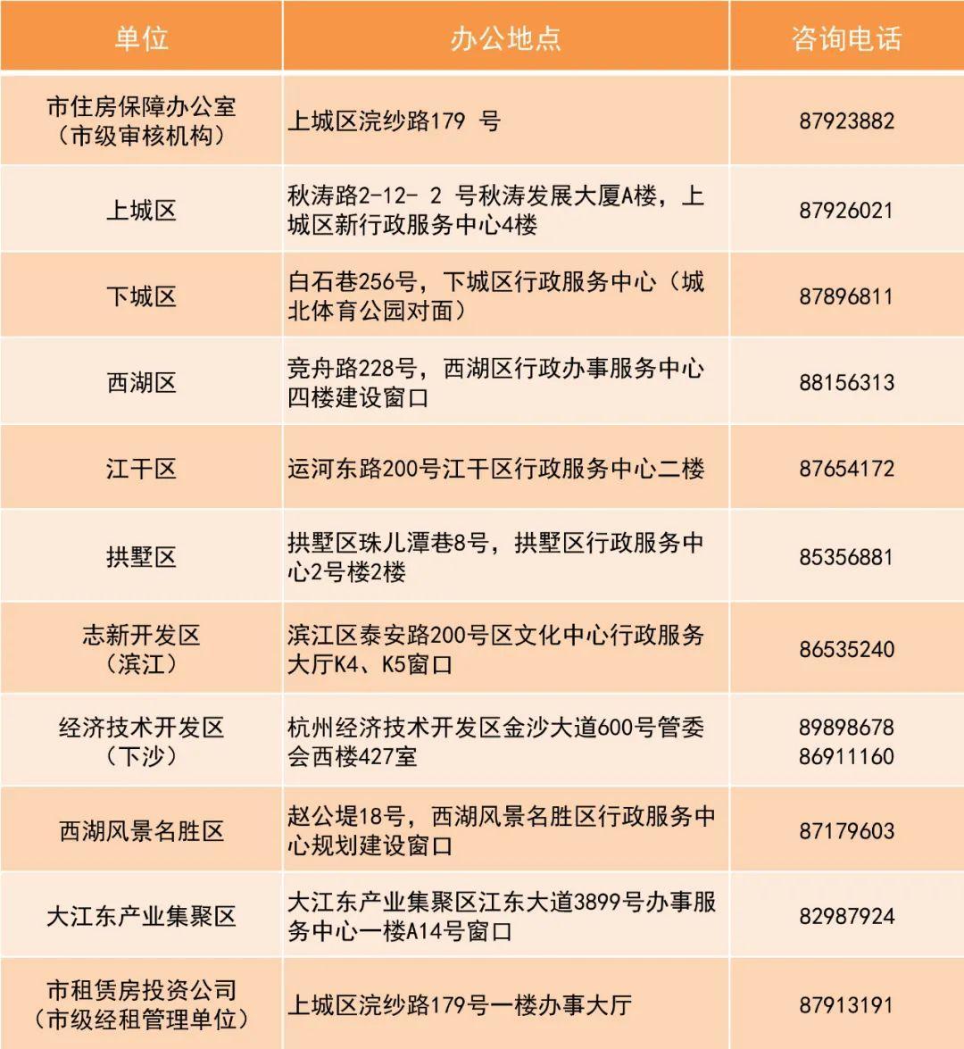 2021年杭州市公租房申请指南