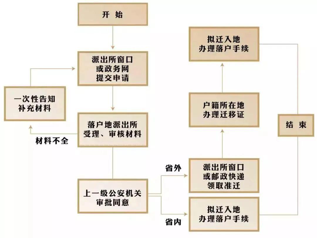 2021年杭州市全日制大专人才引进落户政策