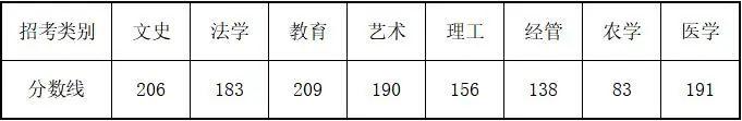 浙江省2021年普通高校专升本各类别最低控制分数线出炉,今天16点可查成绩!