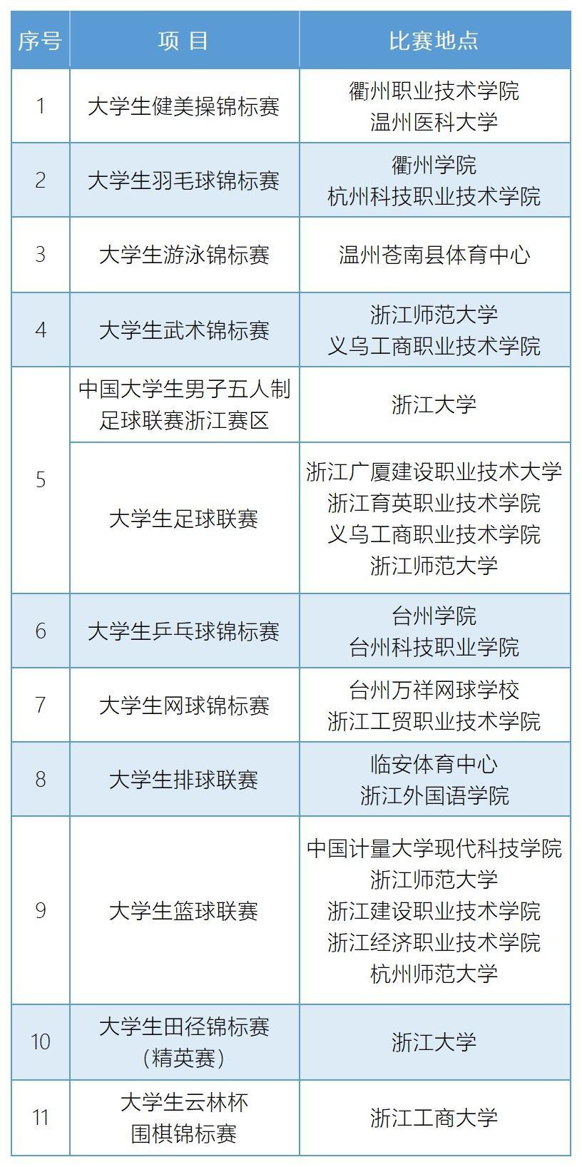 2021年浙江省级大中小学生体育竞赛计划:23项体育竞赛!