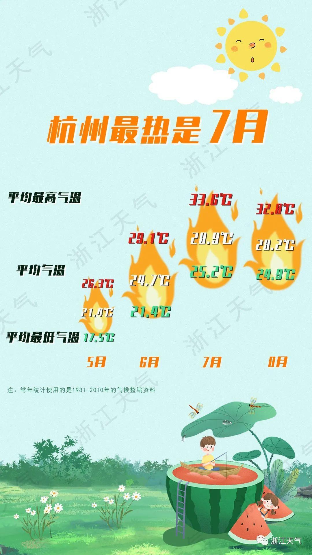 杭州今天正式入夏,雷雨、阵雨天气即将来临!