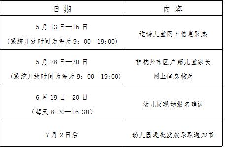2021年杭州市区幼儿园小班招生相关信息已公布,5月13日正式启动!