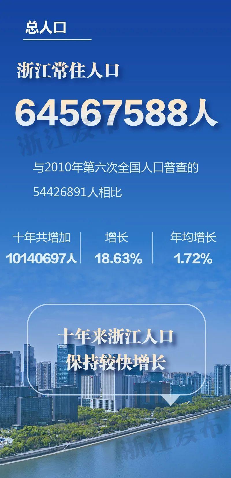 浙江省第七次人口普查主要数据出炉!