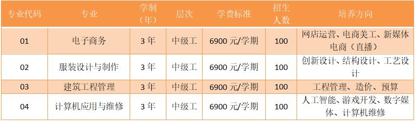 2021年杭州市区技工学校计划招生6376人,12所技工院校各招多少人?