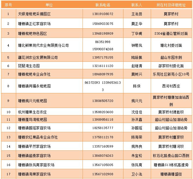 2021年杭州塘栖枇杷节来啦!哪里买到正宗,哪里可以采摘?图2