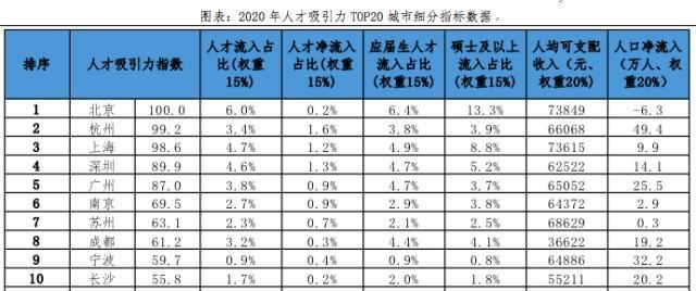 杭州人才净流入率全国第二!连续三年全国第一!