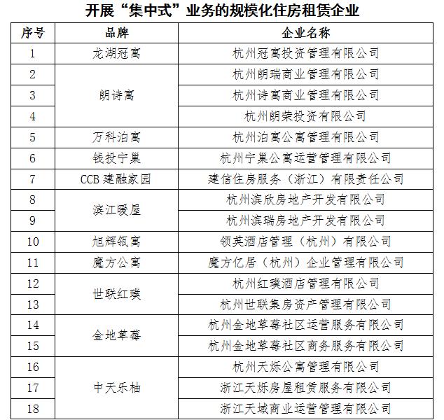 """杭州公布首批落实资金监管的住房租赁企业""""白名单"""""""
