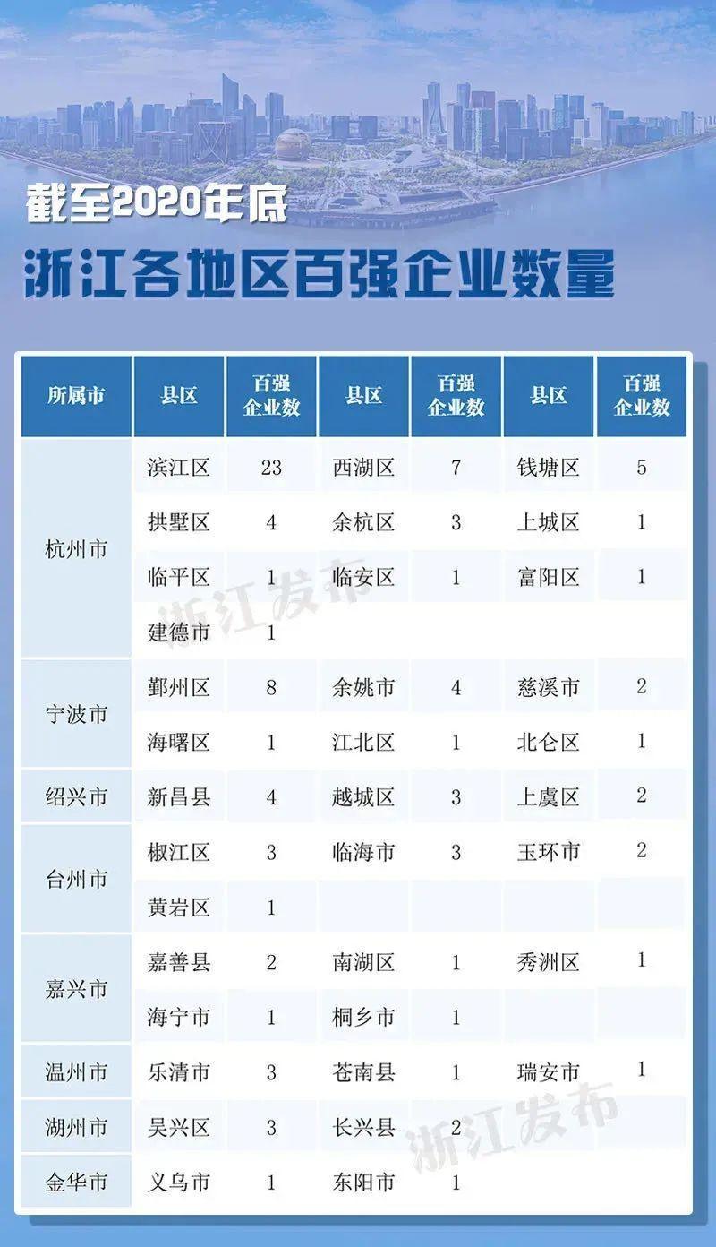 浙江省最新百强榜发布!杭州47家企业上榜!