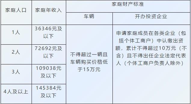 2021年6月1日起,富阳公租房将常态化申请!可申请现金补贴!图2